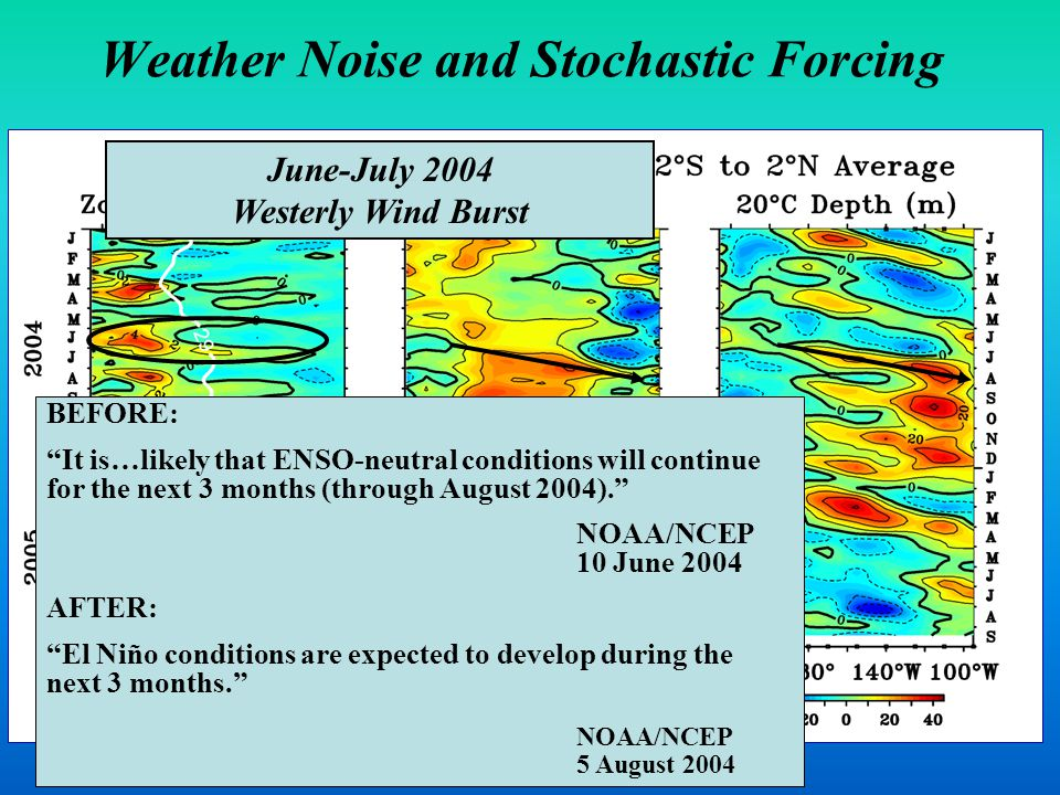 Weather Noise and Stochastic Forcing June-July 2004 Westerly Wind Burst BEFORE: It is…likely that ENSO-neutral conditions will continue for the next 3 months (through August 2004). NOAA/NCEP 10 June 2004 AFTER: El Niño conditions are expected to develop during the next 3 months. NOAA/NCEP 5 August 2004