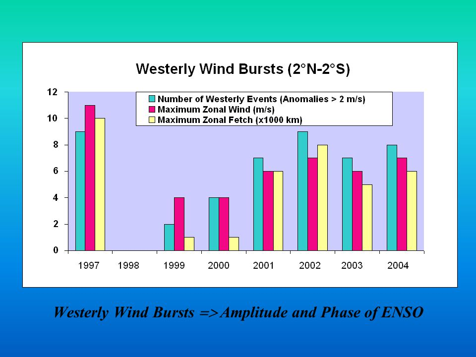 Westerly Wind Bursts  Amplitude and Phase of ENSO