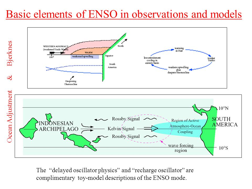 Basic elements of ENSO in observations and models The delayed oscillator physics and recharge oscillator are complimentary toy-model descriptions of the ENSO mode.