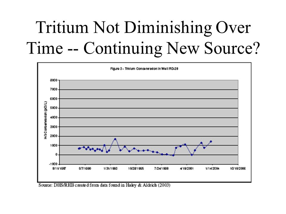 Tritium Not Diminishing Over Time -- Continuing New Source?