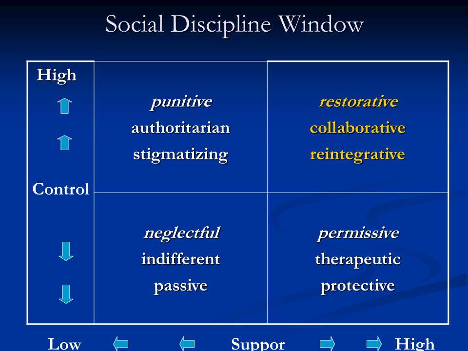 Social Discipline Window High Highpunitiveauthoritarianstigmatizingrestorativecollaborativereintegrative neglectfulindifferentpassivepermissivetherapeuticprotective Control LowSuppor t High