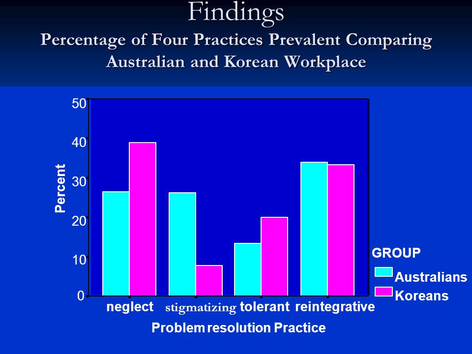 Findings Percentage of Four Practices Prevalent Comparing Australian and Korean Workplace Problem resolution Practice reintegrativetolerant stigmatizing neglect Percent 50 40 30 20 10 0 GROUP Australians Koreans