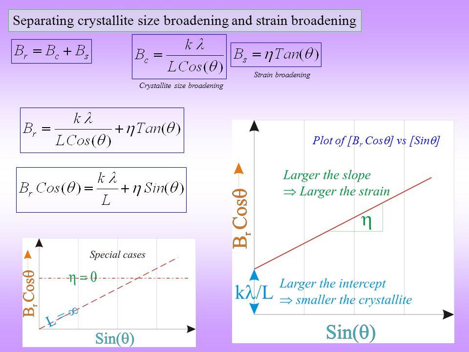 Separating crystallite size broadening and strain broadening Plot of [B r Cos  ] vs [Sin  ] Crystallite size broadening Strain broadening