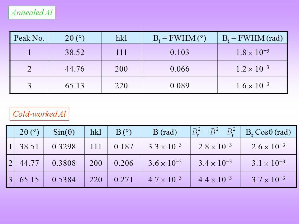 Annealed Al Peak No. 2 ()2 () hkl B i = FWHM (  ) B i = FWHM (rad) 138.521110.103 1.8  10 −3 244.762000.066 1.2  10 −3 365.132200.089 1.6  10