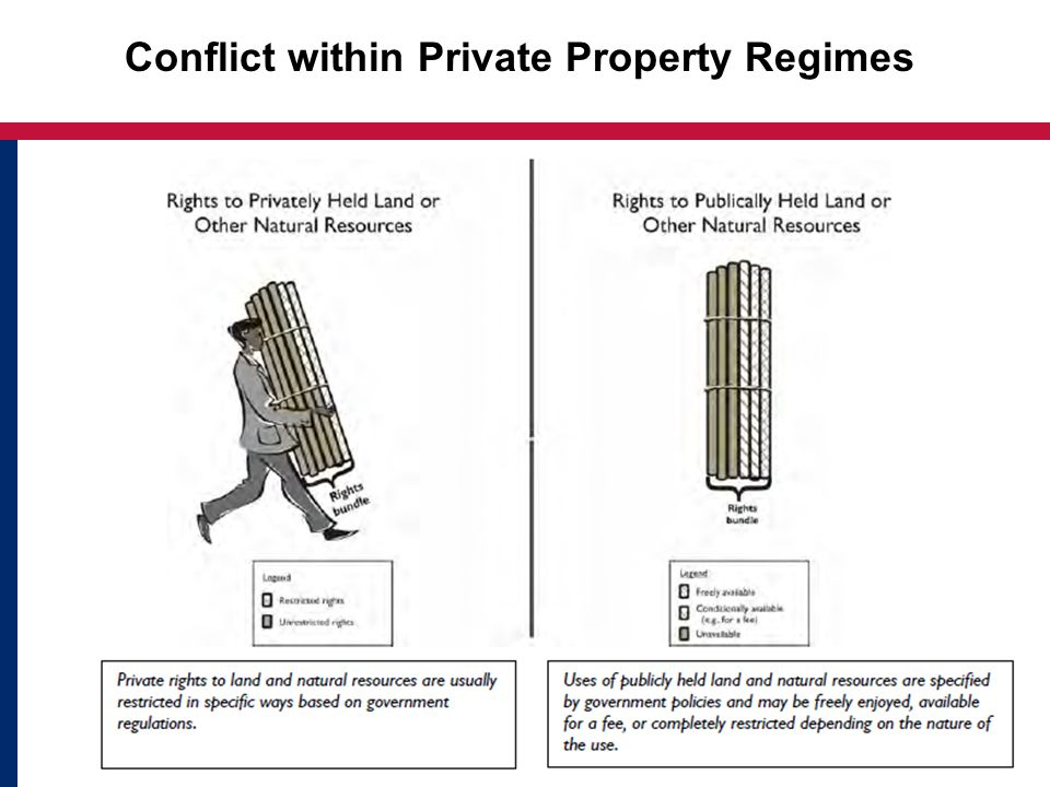 4 Conflict within Private Property Regimes
