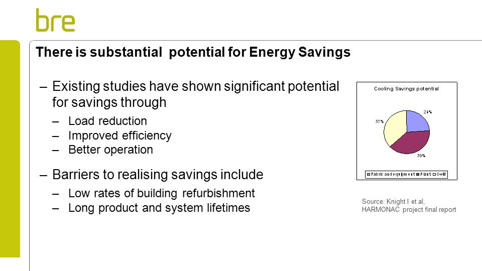 There is substantial potential for Energy Savings –Existing studies have shown significant potential for savings through –Load reduction –Improved efficiency –Better operation –Barriers to realising savings include –Low rates of building refurbishment –Long product and system lifetimes Source: Knight I et al, HARMONAC project final report