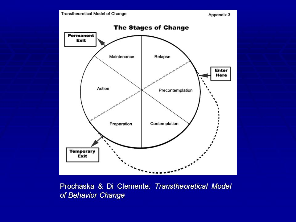 Prochaska & Di Clemente: Transtheoretical Model of Behavior Change