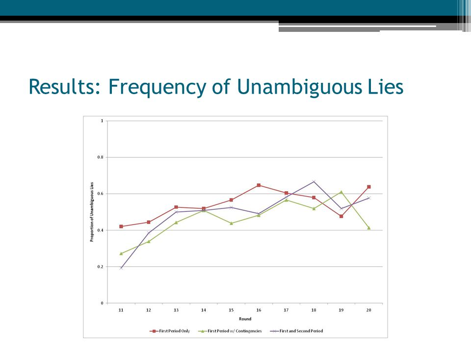 Results: Frequency of Unambiguous Lies