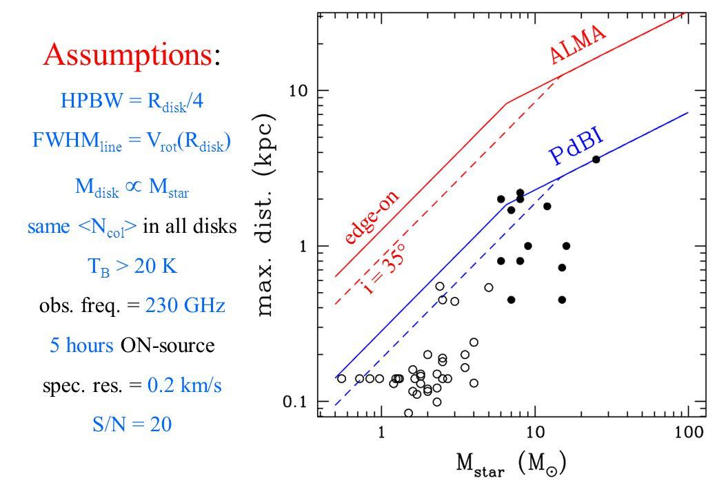 Assumptions: HPBW = R disk /4 FWHM line = V rot (R disk ) M disk  M star same in all disks T B > 20 K obs.
