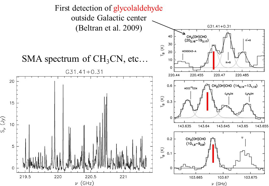 SMA spectrum of CH 3 CN, etc… First detection of glycolaldehyde outside Galactic center (Beltran et al.