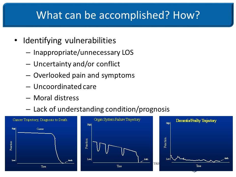 21 Identifying vulnerabilities – Inappropriate/unnecessary LOS – Uncertainty and/or conflict – Overlooked pain and symptoms – Uncoordinated care – Moral distress – Lack of understanding condition/prognosis What can be accomplished.