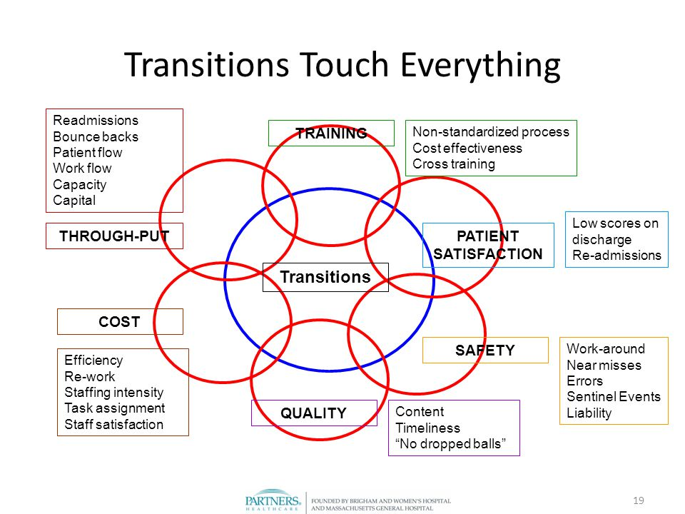 19 Transitions Touch Everything Transitions TRAINING COST PATIENT SATISFACTION SAFETY THROUGH-PUT QUALITY Non-standardized process Cost effectiveness Cross training Work-around Near misses Errors Sentinel Events Liability Efficiency Re-work Staffing intensity Task assignment Staff satisfaction Low scores on discharge Re-admissions Content Timeliness No dropped balls Readmissions Bounce backs Patient flow Work flow Capacity Capital
