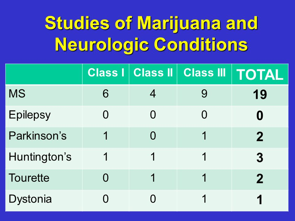 Studies of Marijuana and Neurologic Conditions Class IClass IIClass III TOTAL MS649 19 Epilepsy000 0 Parkinson's101 2 Huntington's111 3 Tourette011 2 Dystonia001 1