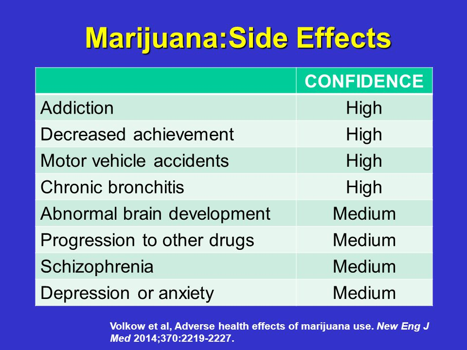 Marijuana:Side Effects CONFIDENCE AddictionHigh Decreased achievementHigh Motor vehicle accidentsHigh Chronic bronchitisHigh Abnormal brain developmentMedium Progression to other drugsMedium SchizophreniaMedium Depression or anxietyMedium Volkow et al, Adverse health effects of marijuana use.