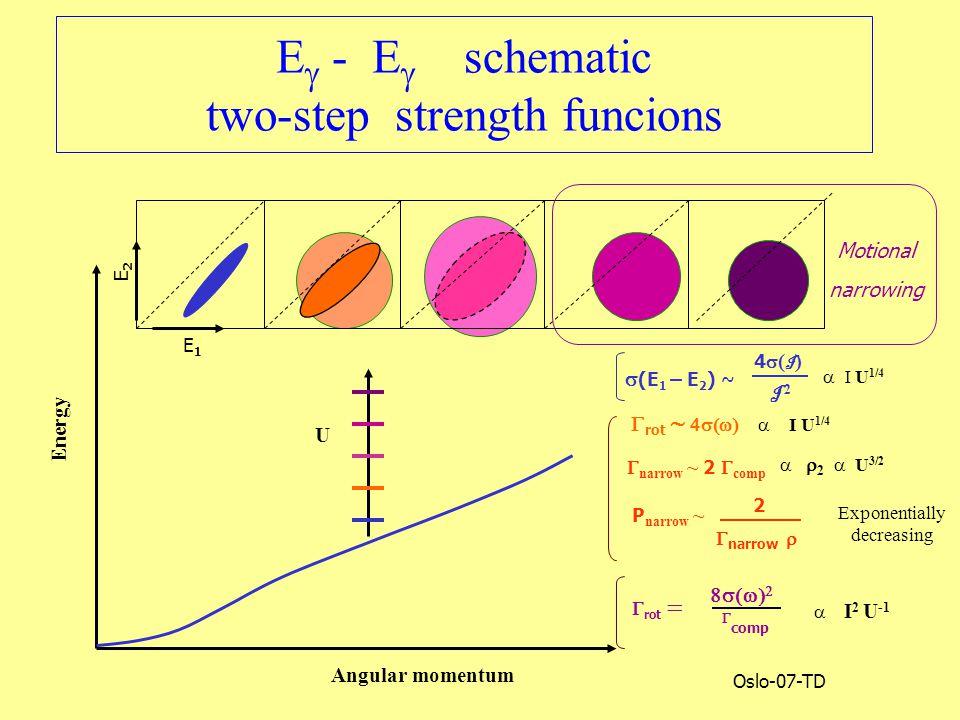 Oslo-07-TD E  - E  schematic two-step strength funcions U Energy Angular momentum n E1E1 E2E2 Motional narrowing  (E 1 – E 2 ) ~ 4(I)4(I) I 2  narrow ~ 2  comp P narrow ~  I 2 U -1    comp  rot   rot   2  narrow   Exponentially decreasing   2   U 3/2   I U 1/4