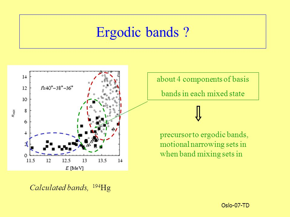 Oslo-07-TD Ergodic bands ? about 4 components of basis bands in each mixed state precursor to ergodic bands, motional narrowing sets in when band mixi