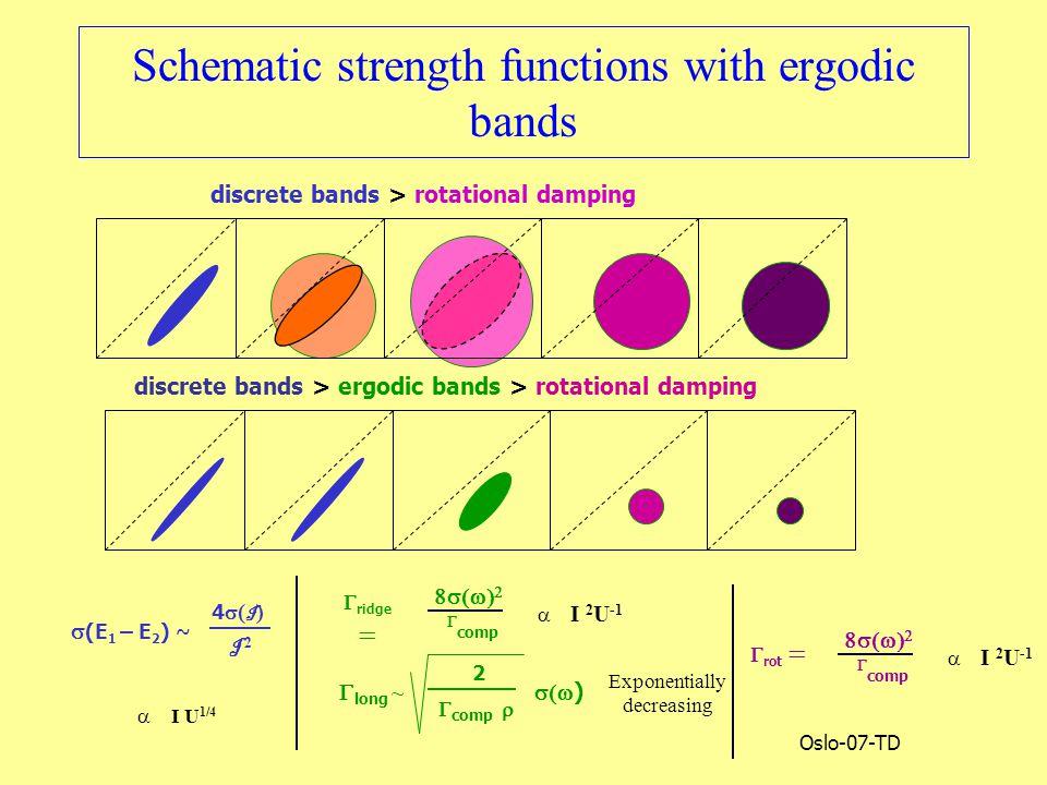 Oslo-07-TD Schematic strength functions with ergodic bands  (E 1 – E 2 ) ~ 4(I)4(I) I 2 Exponentially decreasing   I U 1/4  I 2 U -1    comp  ridge   I 2 U -1    comp  rot   long ~ 2  comp    ) discrete bands > rotational damping discrete bands > ergodic bands > rotational damping