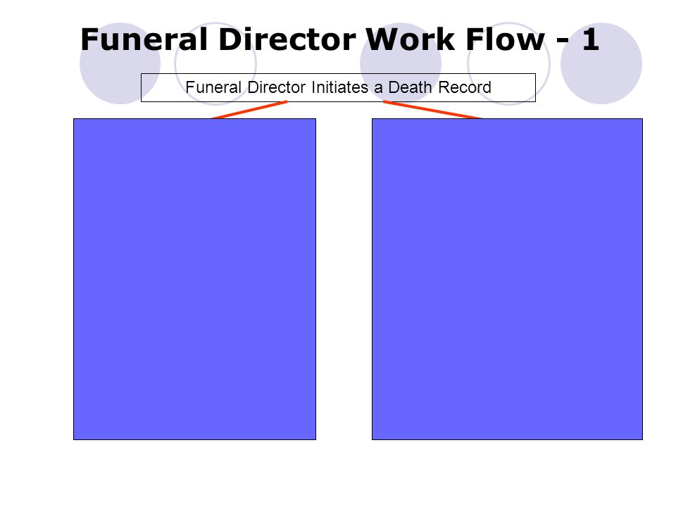 Funeral Director Work Flow - 1 Funeral Director Initiates a Death Record Medical Certifier ParticipatingMedical Certifier not Participating Funeral Director completes demographic data entry and designates Medical Certifier Medical Certifier completes Medical data entry and Certification Funeral Director performs Demographic Verification Record is submitted to LHD Funeral Director completes demographic data entry, designates Medical Certifier, performs Demographic Verification and drops the Record to paper Medical Certifier completes medical information and Certification on the paper form Record is submitted to LHD