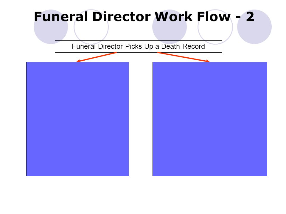 Funeral Director Work Flow - 2 Funeral Director Picks Up a Death Record Medical Certifier Participating - Medical data entry and Certification completed Medical Certifier not Participating - Medical data entry and Certification completed on paper form Funeral Director completes demographic data entry and performs Demographic Verification Funeral Director completes demographic data entry and performs Demographic Verification on paper form Record is submitted to LHD