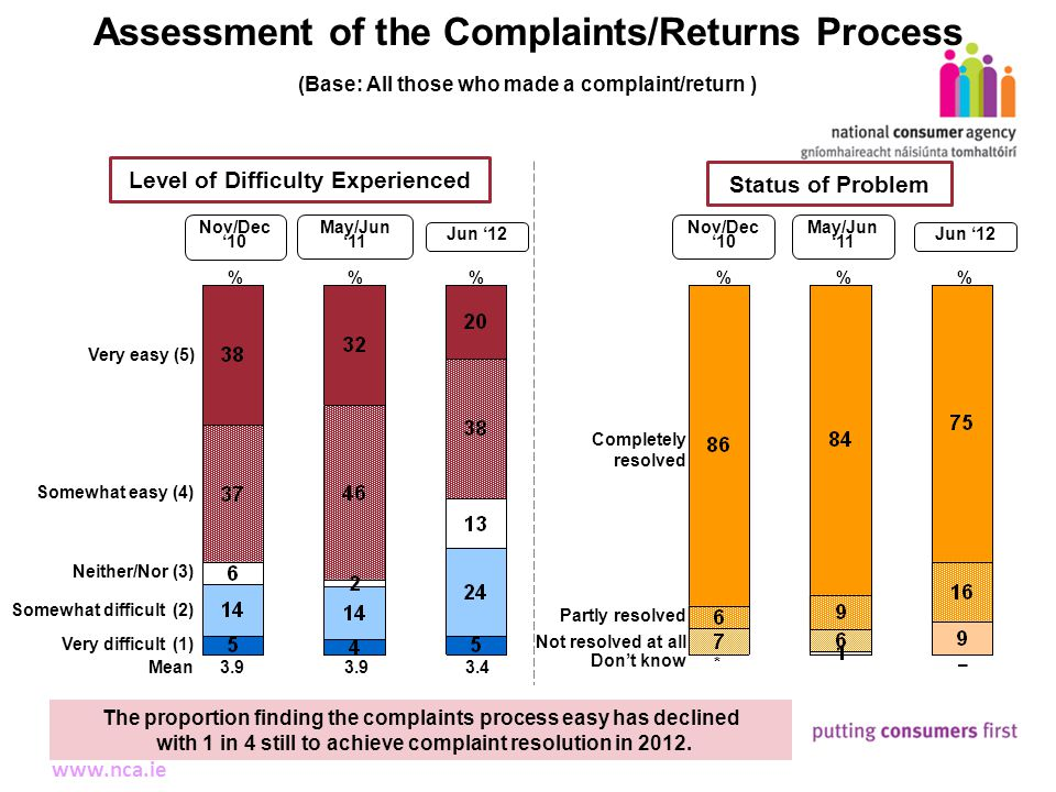 11 Making Complaints www.nca.ie Assessment of the Complaints/Returns Process % Very easy (5) Somewhat easy (4) Neither/Nor (3) Somewhat difficult (2) Very difficult (1) The proportion finding the complaints process easy has declined with 1 in 4 still to achieve complaint resolution in 2012.