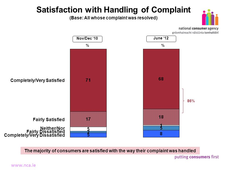 12 Making Complaints www.nca.ie Satisfaction with Handling of Complaint (Base: All whose complaint was resolved) Completely/Very Satisfied The majority of consumers are satisfied with the way their complaint was handled % Fairly Satisfied Neither/Nor Fairly Dissatisfied Completely/Very Dissatisfied % 86% 13% Nov/Dec '10 June '12