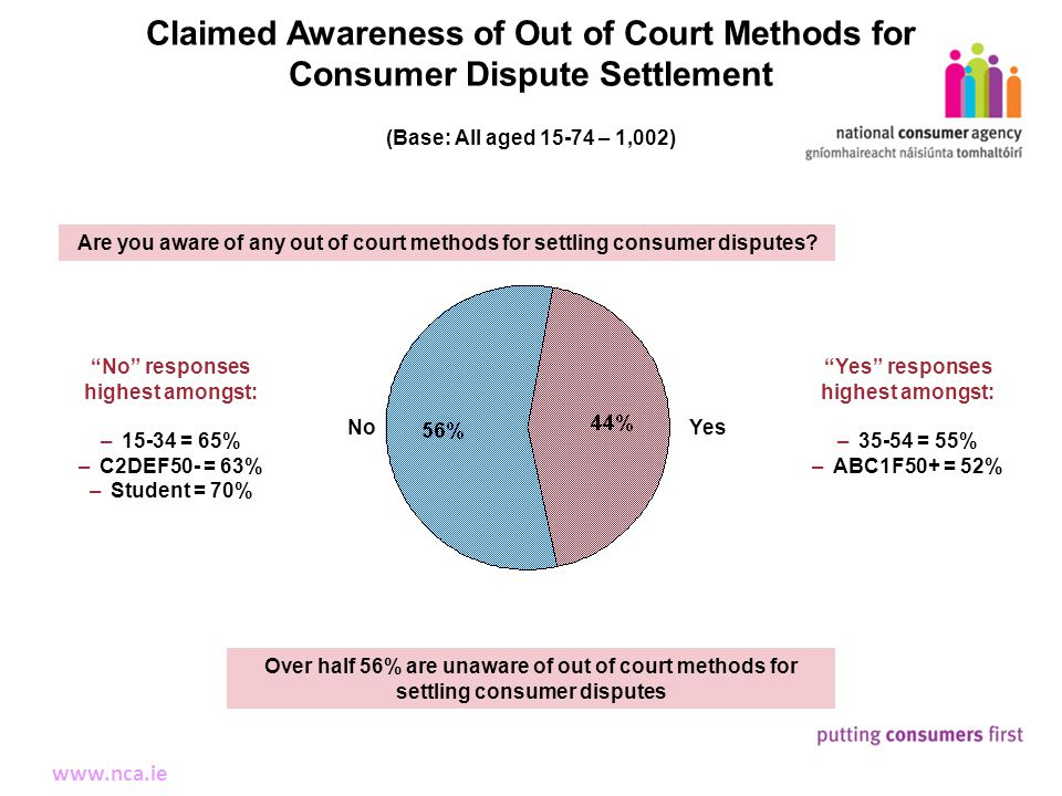 15 Making Complaints www.nca.ie Claimed Awareness of Out of Court Methods for Consumer Dispute Settlement YesNo (Base: All aged 15-74 – 1,002) No responses highest amongst: –15-34 = 65% –C2DEF50- = 63% –Student = 70% Yes responses highest amongst: –35-54 = 55% –ABC1F50+ = 52% Over half 56% are unaware of out of court methods for settling consumer disputes Are you aware of any out of court methods for settling consumer disputes?