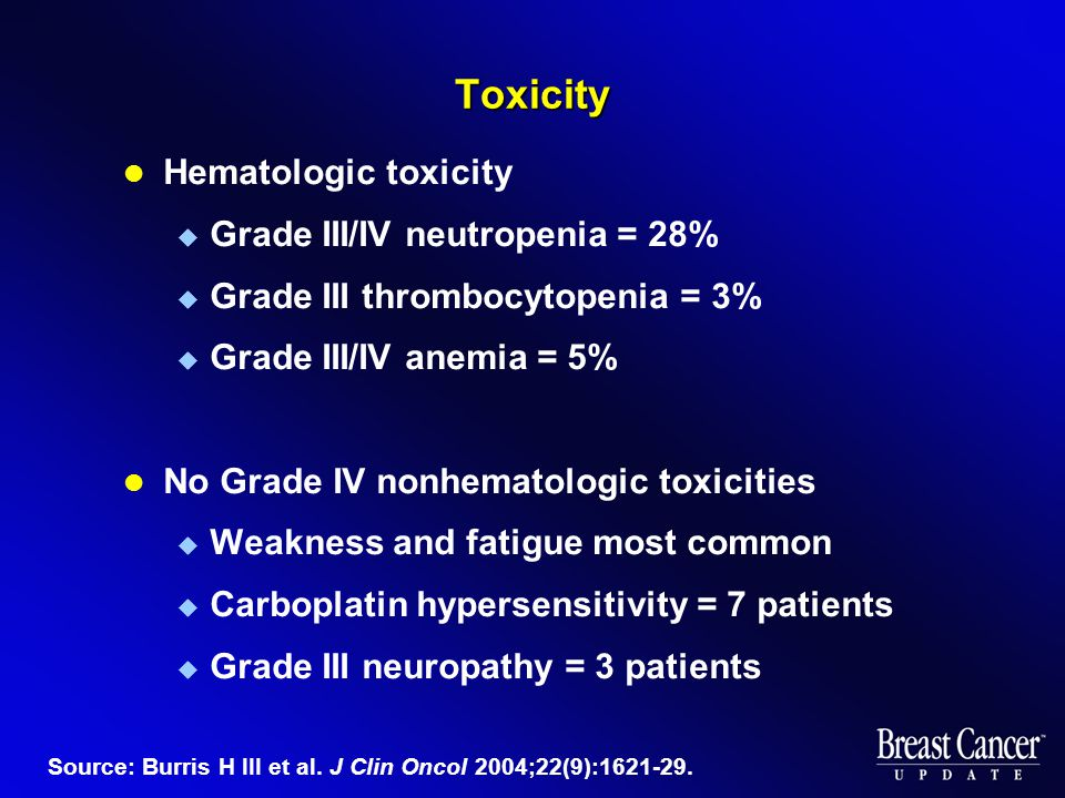 Toxicity Hematologic toxicity  Grade III/IV neutropenia = 28%  Grade III thrombocytopenia = 3%  Grade III/IV anemia = 5% No Grade IV nonhematologic toxicities  Weakness and fatigue most common  Carboplatin hypersensitivity = 7 patients  Grade III neuropathy = 3 patients Source: Burris H III et al.