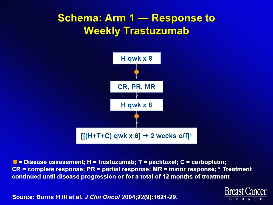 Schema: Arm 1 — Response to Weekly Trastuzumab Source: Burris H III et al. J Clin Oncol 2004;22(9):1621-29. H qwk x 8 [[(H+T+C) qwk x 6]  2 weeks off