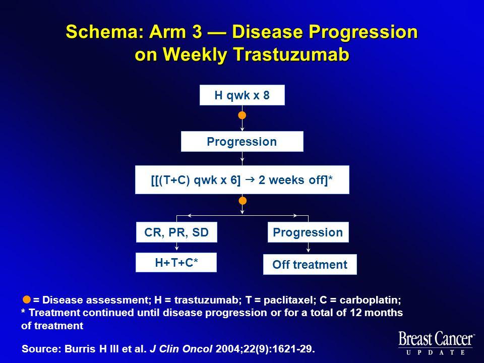 Schema: Arm 3 — Disease Progression on Weekly Trastuzumab Source: Burris H III et al. J Clin Oncol 2004;22(9):1621-29. [[(T+C) qwk x 6]  2 weeks off]