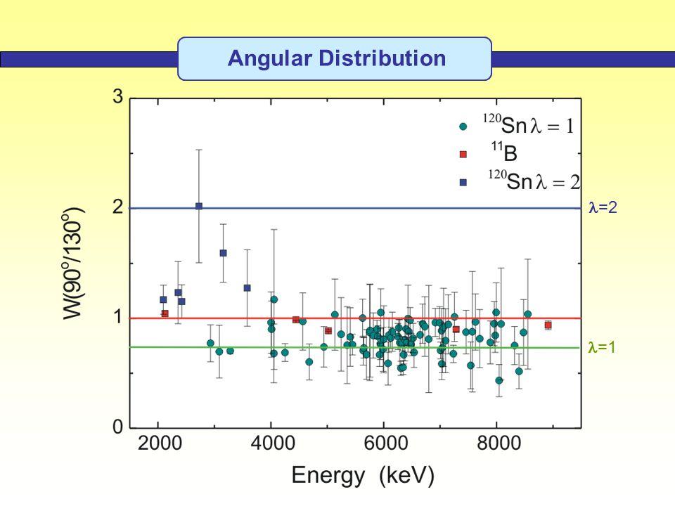 Angular Distribution 90  130  =1 =2