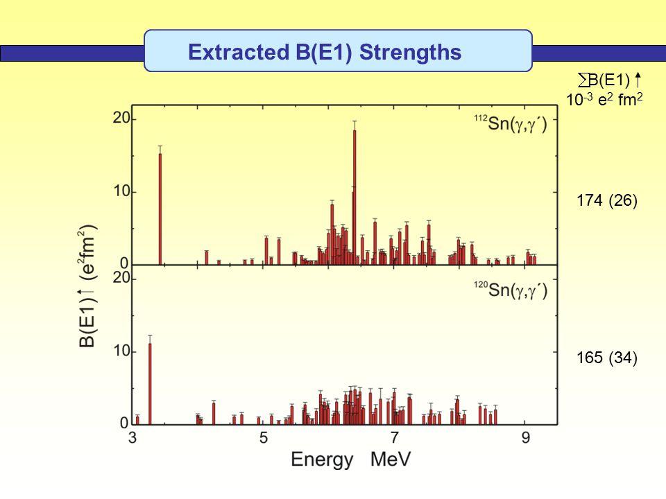 Extracted B(E1) Strengths 174 (26) 165 (34)  B(E1) 10 -3 e 2 fm 2