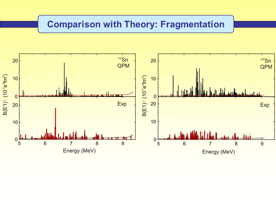Comparison with Theory: Fragmentation
