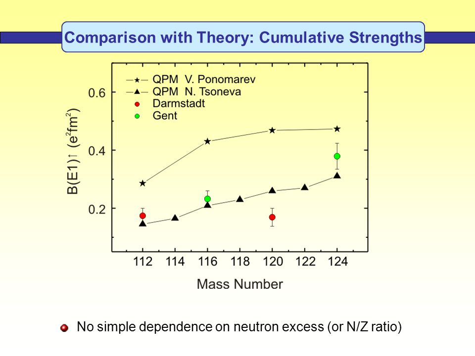 Comparison with Theory: Cumulative Strengths No simple dependence on neutron excess (or N/Z ratio)