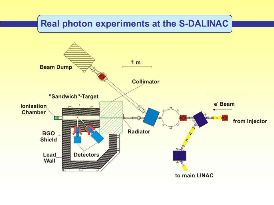 Real photon experiments at the S-DALINAC