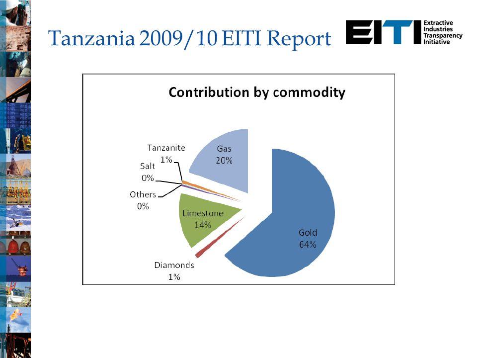 Tanzania 2009/10 EITI Report