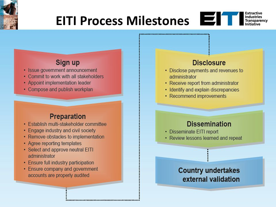 How EITI is a dynamic process A national Multi-Stakeholder Group (government, industry and civil society).