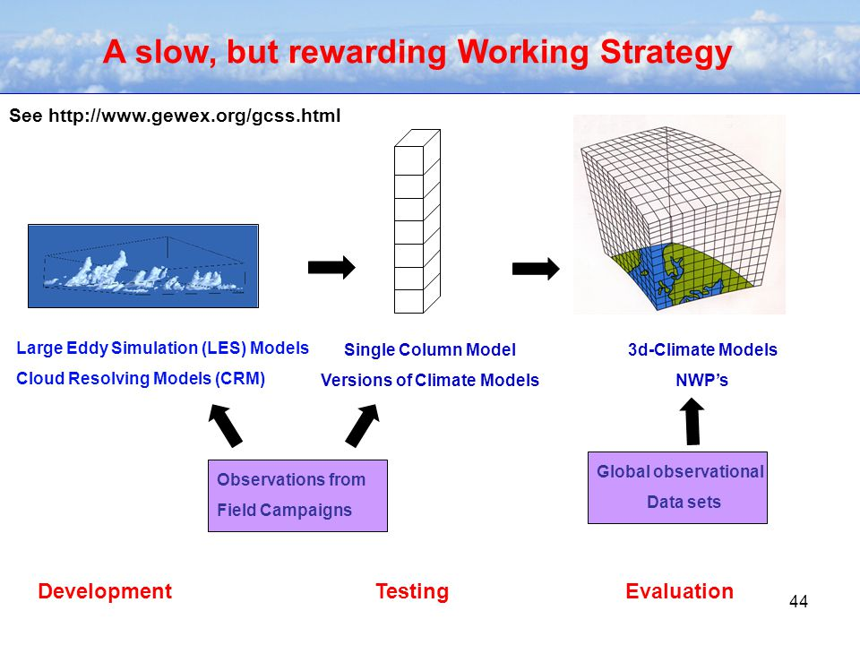 44 A slow, but rewarding Working Strategy Large Eddy Simulation (LES) Models Cloud Resolving Models (CRM) Single Column Model Versions of Climate Models 3d-Climate Models NWP's Observations from Field Campaigns Global observational Data sets DevelopmentTestingEvaluation See http://www.gewex.org/gcss.html