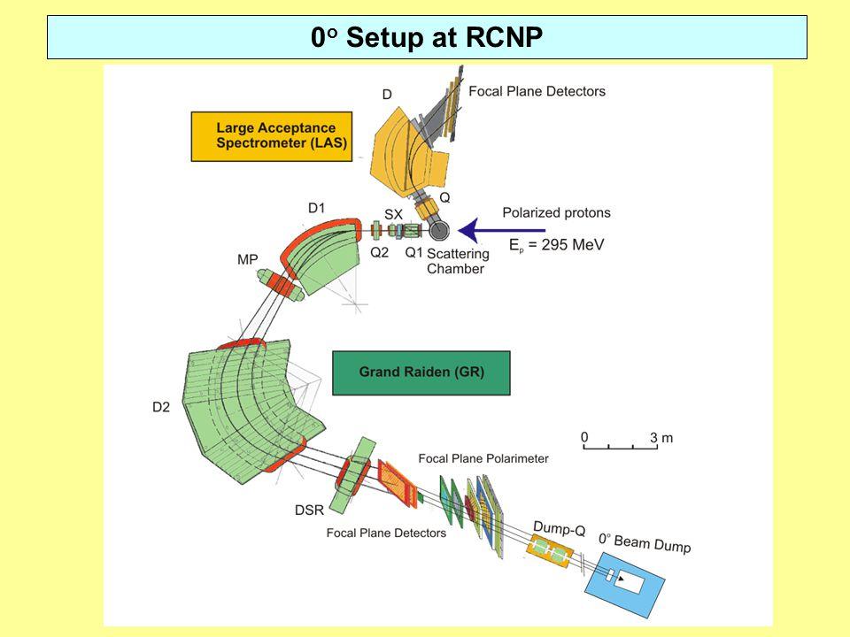 0 o Setup at RCNP