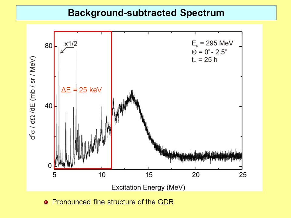 Background-subtracted Spectrum Pronounced fine structure of the GDR ΔE = 25 keV