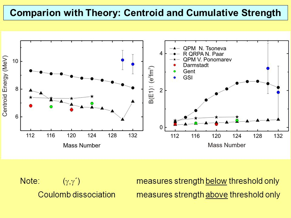 Comparion with Theory: Centroid and Cumulative Strength Note: ( ,  ´)measures strength below threshold only Coulomb dissociationmeasures strength above threshold only