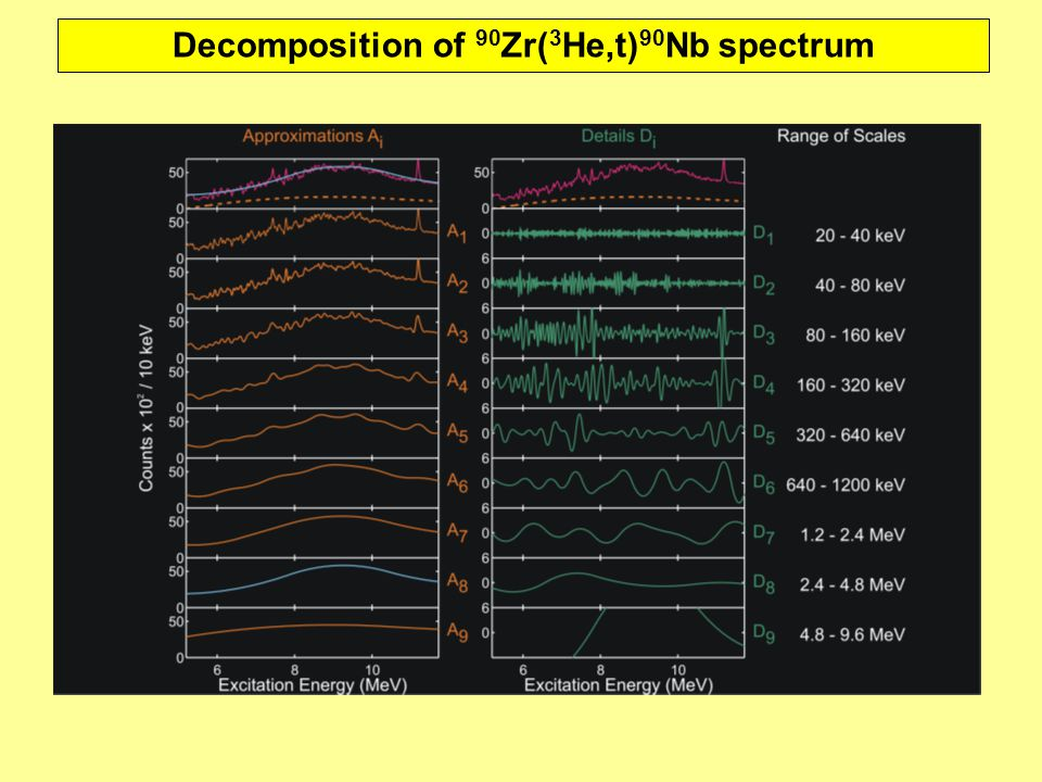 Decomposition of 90 Zr( 3 He,t) 90 Nb spectrum