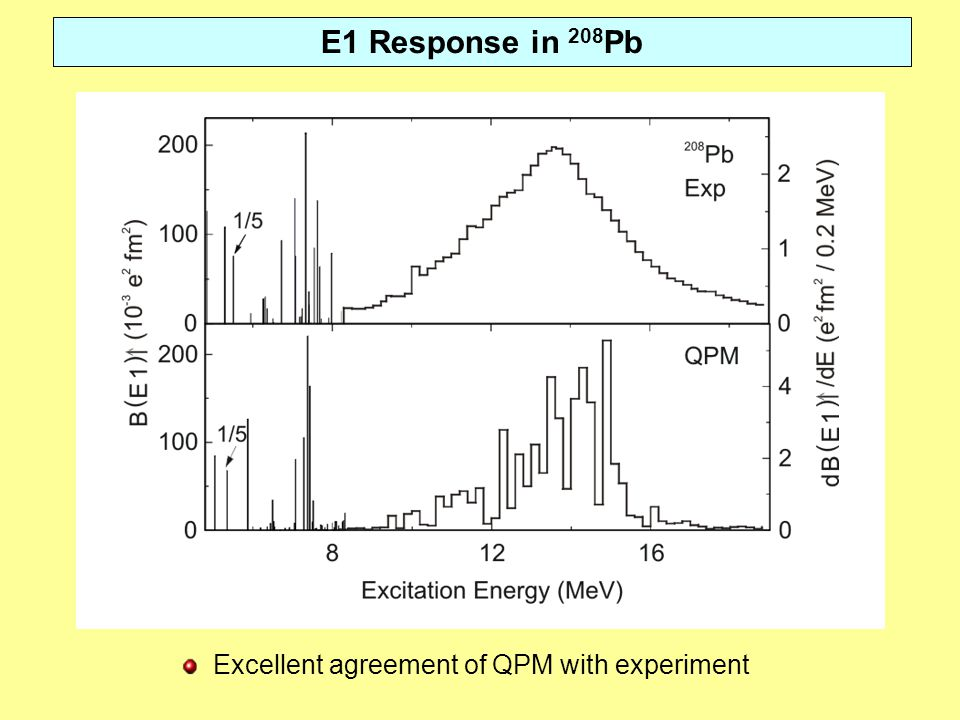 E1 Response in 208 Pb Excellent agreement of QPM with experiment