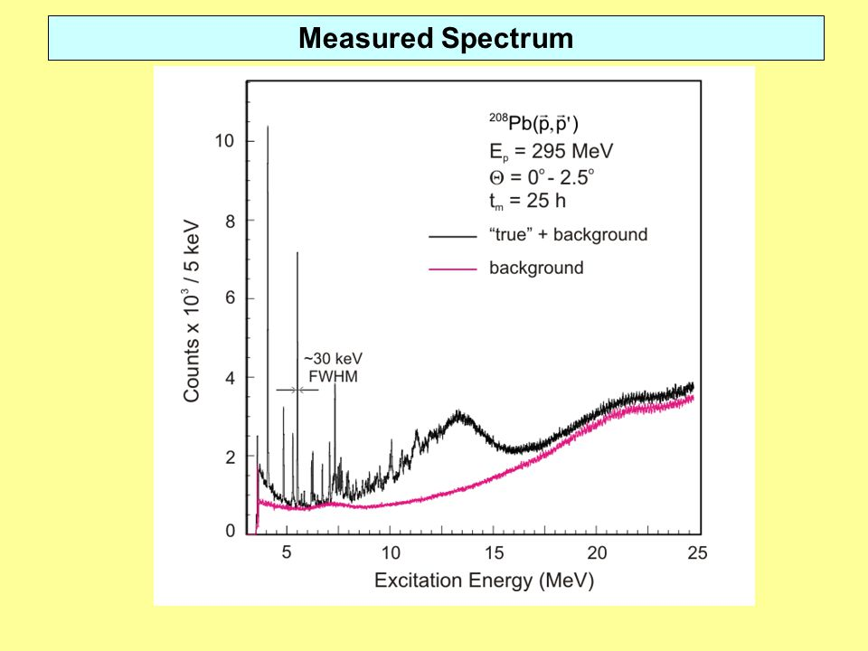 Measured Spectrum