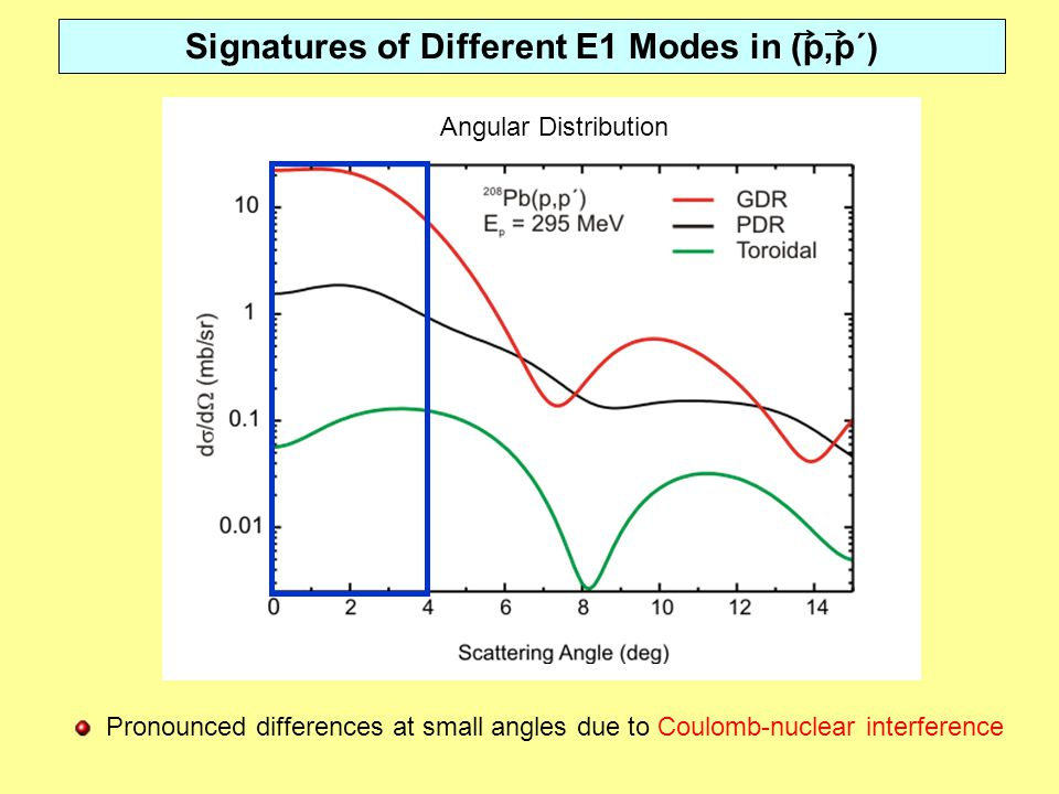 Signatures of Different E1 Modes in (p,p´) Angular Distribution Pronounced differences at small angles due to Coulomb-nuclear interference