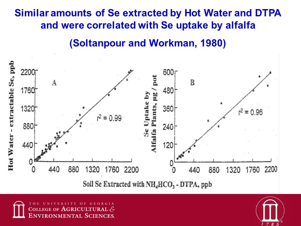 Similar amounts of Se extracted by Hot Water and DTPA and were correlated with Se uptake by alfalfa (Soltanpour and Workman, 1980)