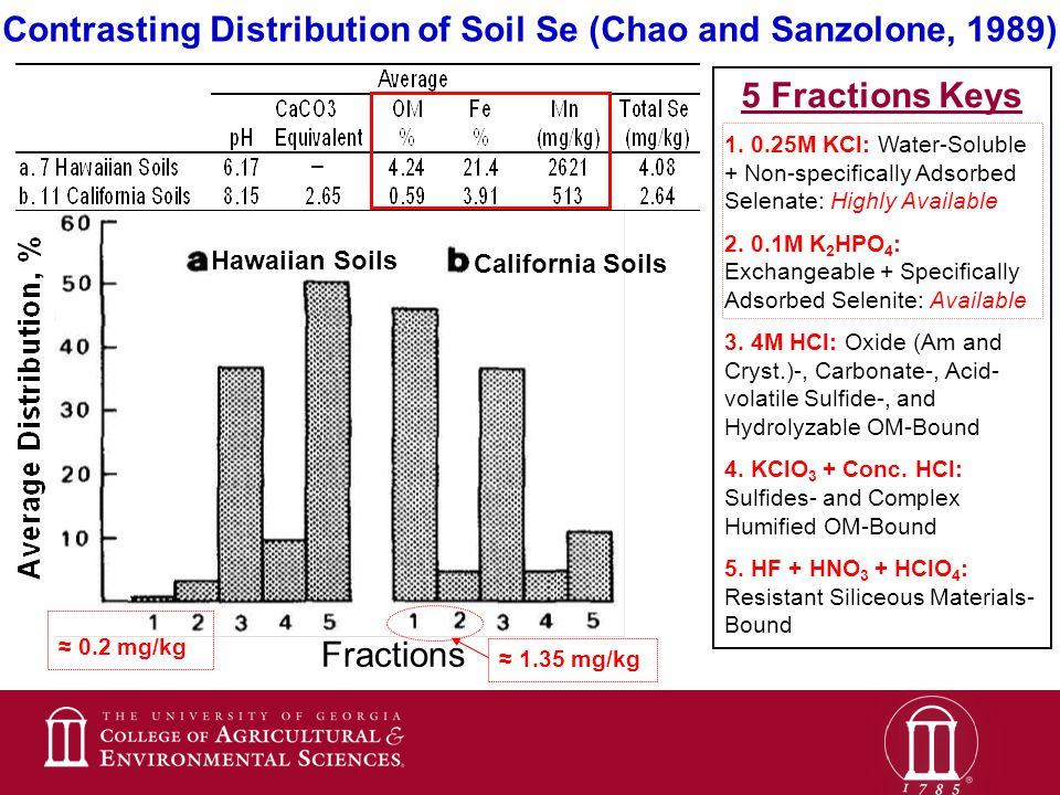 5 Fractions Keys 1. 0.25M KCl: Water-Soluble + Non-specifically Adsorbed Selenate: Highly Available 2. 0.1M K 2 HPO 4 : Exchangeable + Specifically Ad