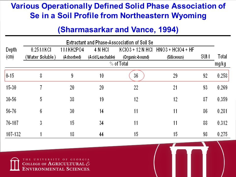 Various Operationally Defined Solid Phase Association of Se in a Soil Profile from Northeastern Wyoming (Sharmasarkar and Vance, 1994)