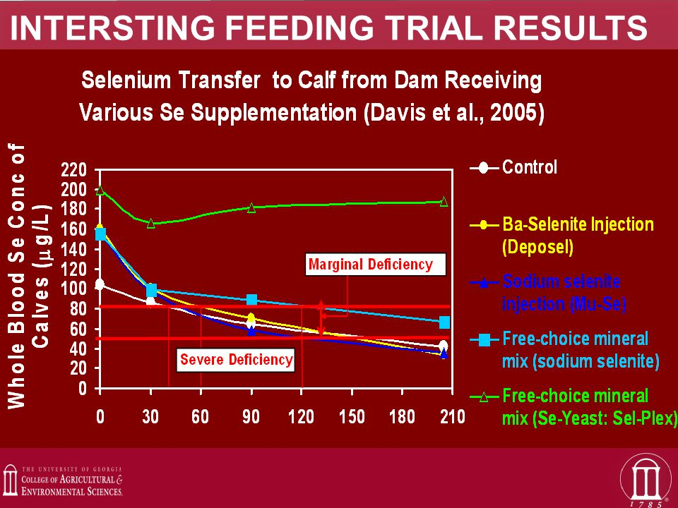 INTERSTING FEEDING TRIAL RESULTS