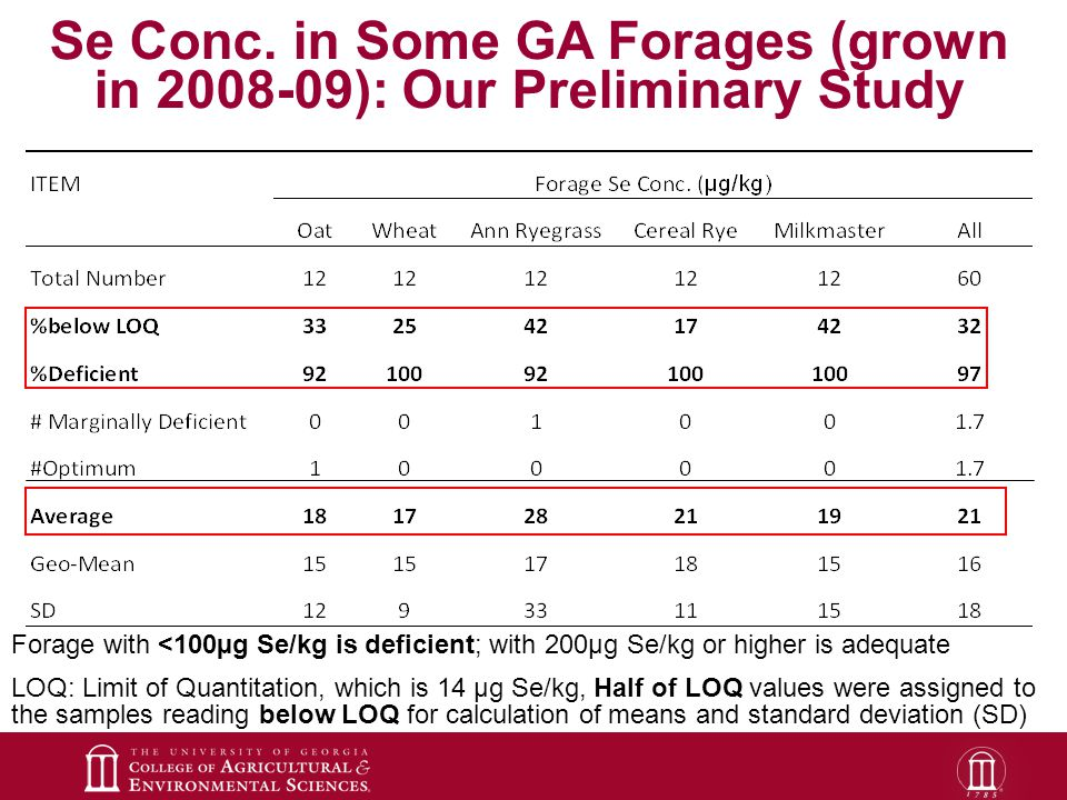 Forage with <100µg Se/kg is deficient; with 200µg Se/kg or higher is adequate LOQ: Limit of Quantitation, which is 14 µg Se/kg, Half of LOQ values were assigned to the samples reading below LOQ for calculation of means and standard deviation (SD) Se Conc.