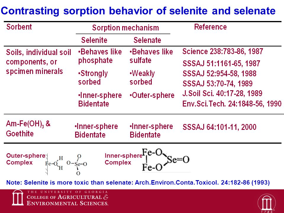 Contrasting sorption behavior of selenite and selenate Outer-sphere Complex Inner-sphere Complex Note: Selenite is more toxic than selenate: Arch.Environ.Conta.Toxicol.